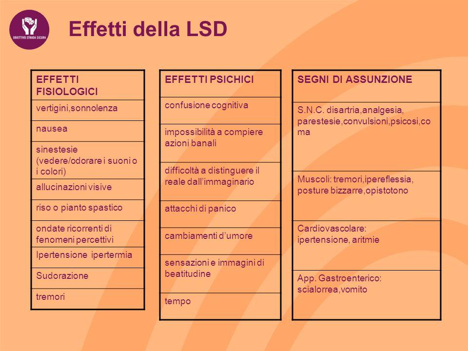 Effetti della LSD EFFETTI FISIOLOGICI vertigini,sonnolenza nausea sinestesie (vedere/odorare i suoni o i colori) allucinazioni visive riso o pianto sp