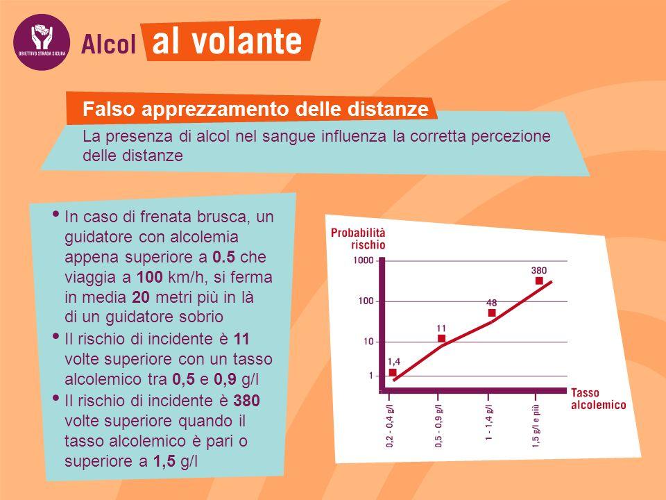 La presenza di alcol nel sangue influenza la corretta percezione delle distanze In caso di frenata brusca, un guidatore con alcolemia appena superiore