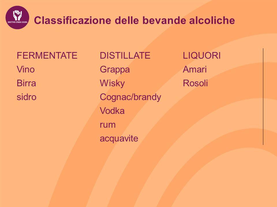 Classificazione delle bevande alcoliche FERMENTATEDISTILLATELIQUORI VinoGrappaAmari BirraWiskyRosoli sidroCognac/brandy Vodka rum acquavite