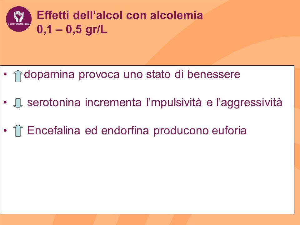 Effetti dellalcol con alcolemia 0,1 – 0,5 gr/L dopamina provoca uno stato di benessere serotonina incrementa lmpulsività e laggressività Encefalina ed endorfina producono euforia