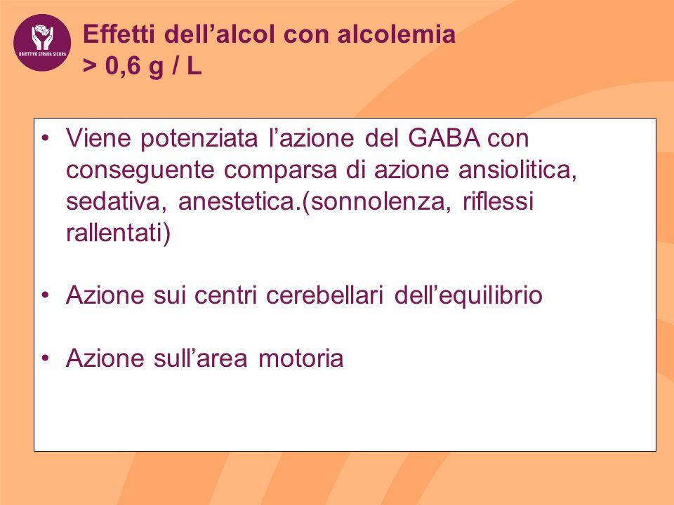 Effetti dellalcol con alcolemia > 0,6 g / L Viene potenziata lazione del GABA con conseguente comparsa di azione ansiolitica, sedativa, anestetica.(sonnolenza, riflessi rallentati) Azione sui centri cerebellari dellequilibrio Azione sullarea motoria
