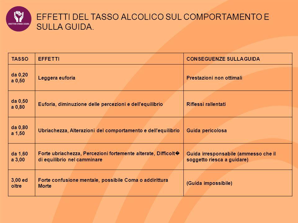 EFFETTI DEL TASSO ALCOLICO SUL COMPORTAMENTO E SULLA GUIDA. TASSOEFFETTICONSEGUENZE SULLA GUIDA da 0,20 a 0,50 Leggera euforiaPrestazioni non ottimali