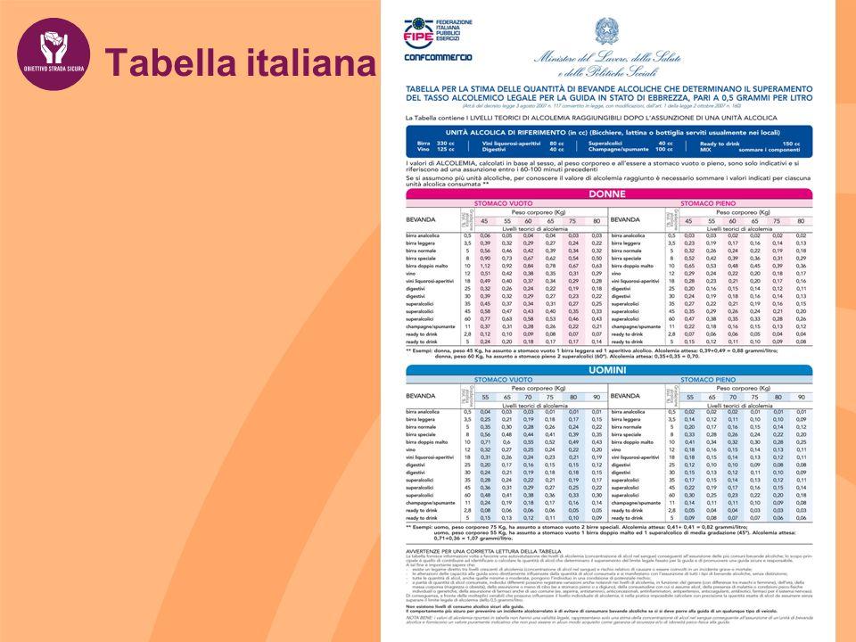Tabella italiana