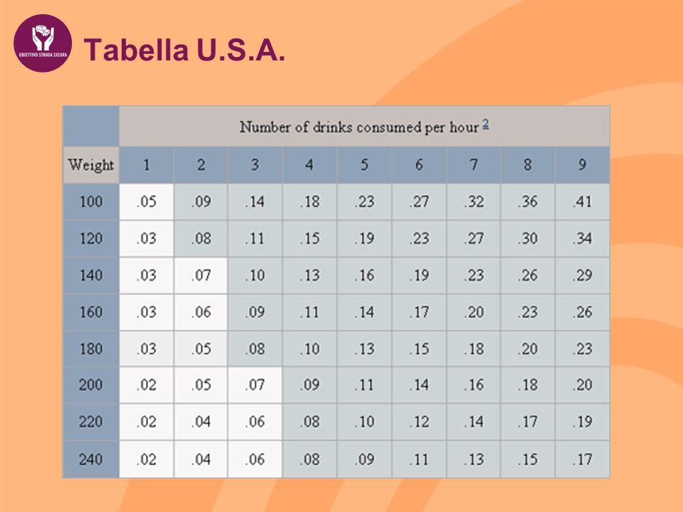 Tabella U.S.A.