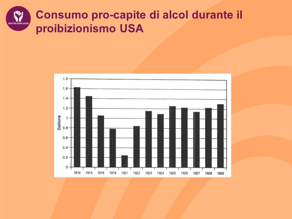Consumo pro-capite di alcol durante il proibizionismo USA