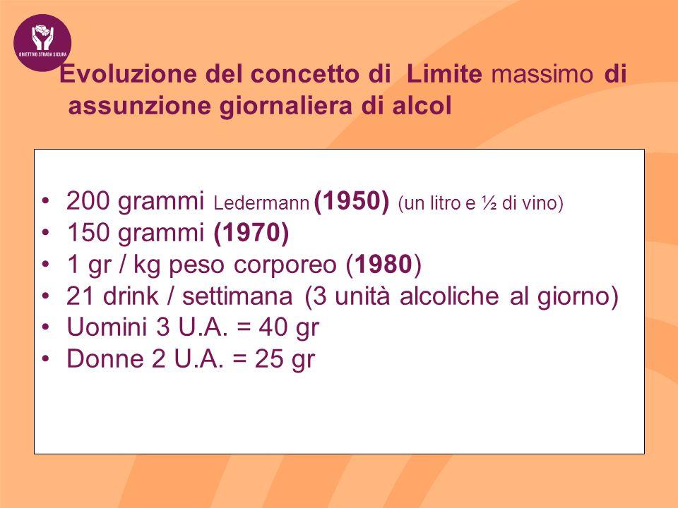 Evoluzione del concetto di Limite massimo di assunzione giornaliera di alcol 200 grammi Ledermann (1950) (un litro e ½ di vino) 150 grammi (1970) 1 gr / kg peso corporeo (1980) 21 drink / settimana (3 unità alcoliche al giorno) Uomini 3 U.A.
