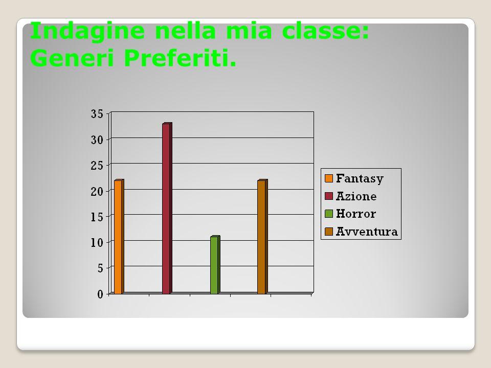 Indagine nella mia classe: Generi Preferiti.