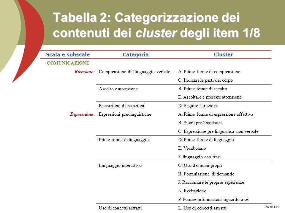 Prof. Stefano Federici Tabella 2: Categorizzazione dei contenuti dei cluster degli item 1/8 Scala e subscale CategoriaCluster COMUNICAZIONE Ricezione