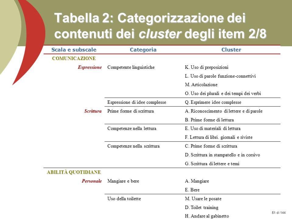 Prof. Stefano Federici Tabella 2: Categorizzazione dei contenuti dei cluster degli item 2/8 Scala e subscale CategoriaCluster COMUNICAZIONE Espression