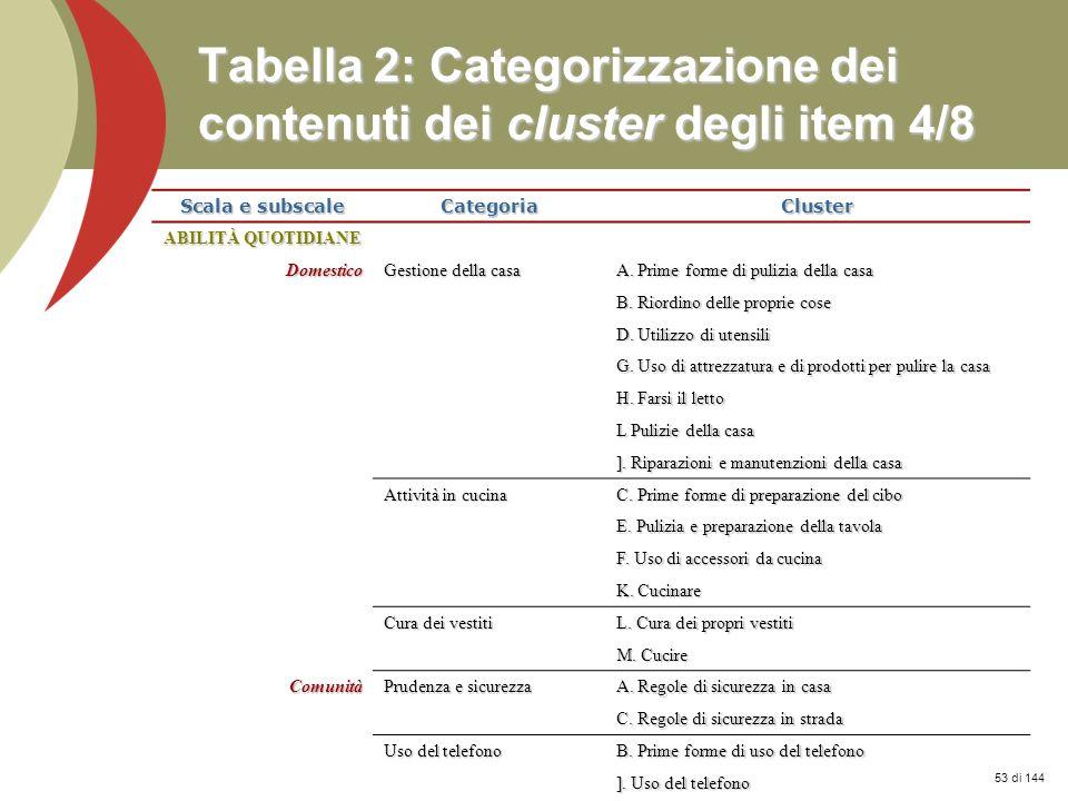 Prof. Stefano Federici Tabella 2: Categorizzazione dei contenuti dei cluster degli item 4/8 Scala e subscale CategoriaCluster ABILITÀ QUOTIDIANE Domes