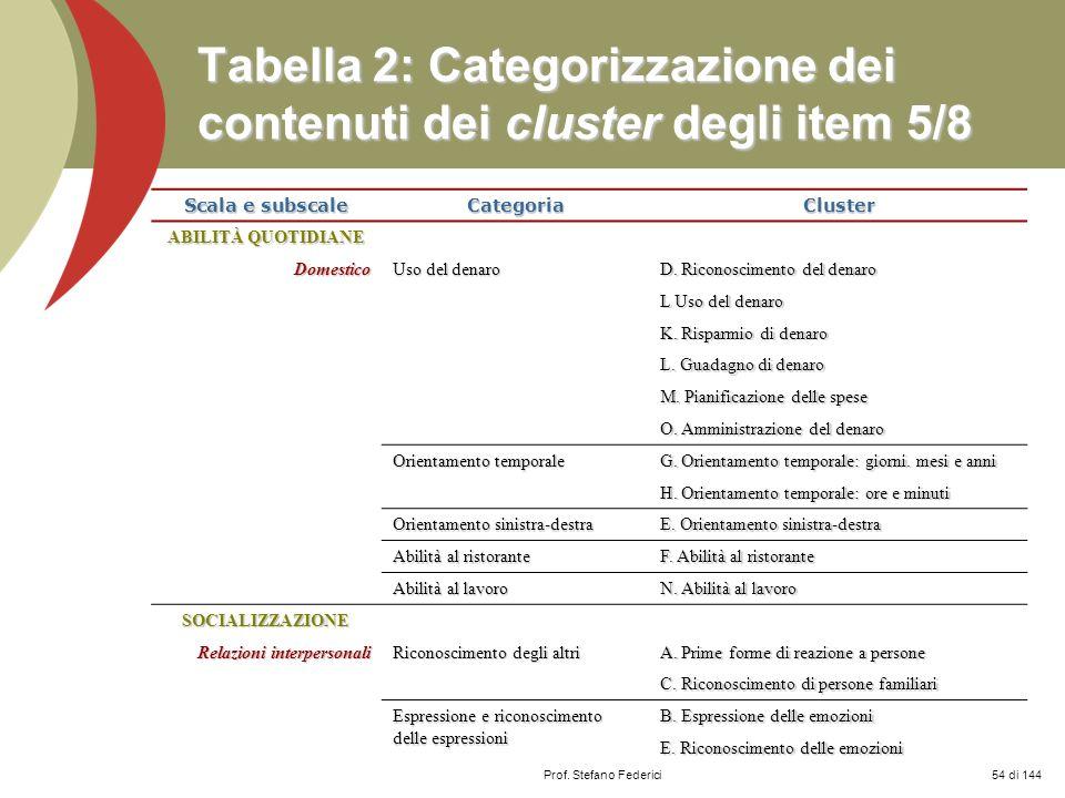 Prof. Stefano Federici Tabella 2: Categorizzazione dei contenuti dei cluster degli item 5/8 Scala e subscale CategoriaCluster ABILITÀ QUOTIDIANE Domes