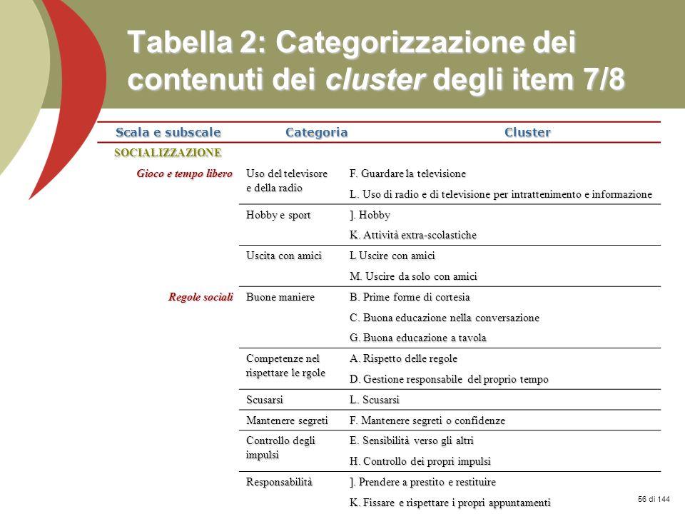 Prof. Stefano Federici Tabella 2: Categorizzazione dei contenuti dei cluster degli item 7/8 Scala e subscale CategoriaCluster SOCIALIZZAZIONE Gioco e