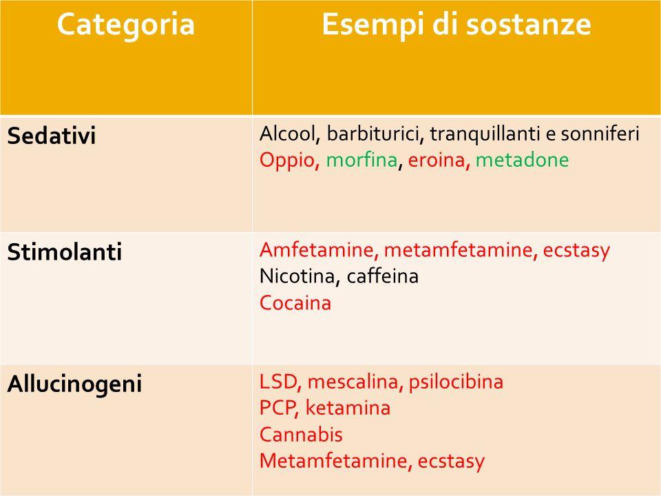 CategoriaEsempi di sostanze Sedativi Alcool, barbiturici, tranquillanti e sonniferi Oppio, morfina, eroina, metadone Stimolanti Amfetamine, metamfetam