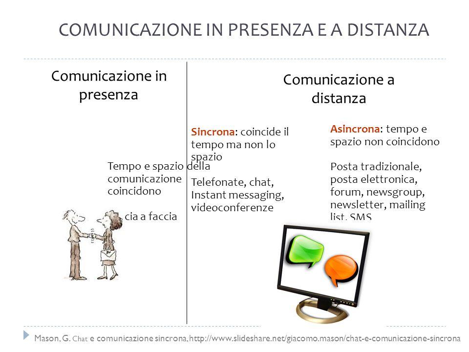 Asincrona: tempo e spazio non coincidono Posta tradizionale, posta elettronica, forum, newsgroup, newsletter, mailing list, SMS Sincrona: coincide il