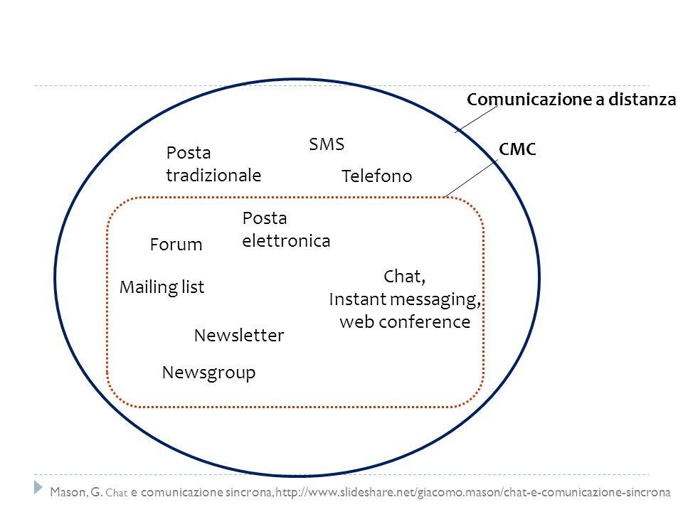 Comunicazione a distanza Chat, Instant messaging, web conference Forum Posta elettronica Mailing list Newsletter Posta tradizionale SMS Telefono Newsg