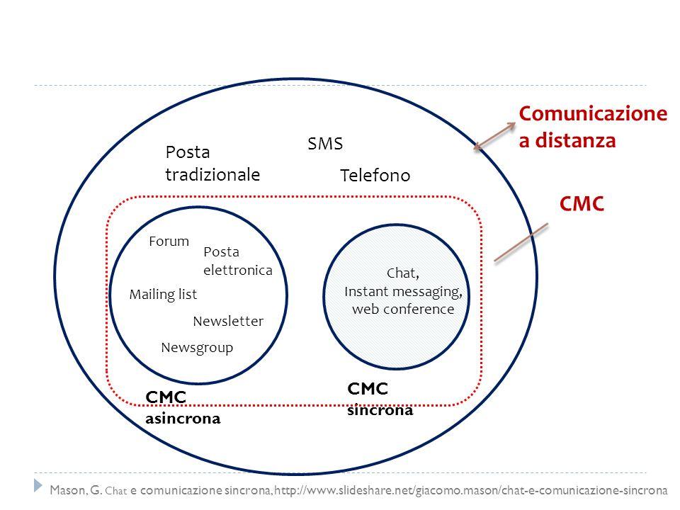 CMC asincrona CMC sincrona Comunicazione a distanza Chat, Instant messaging, web conference Forum Posta elettronica Mailing list Newsletter Posta trad