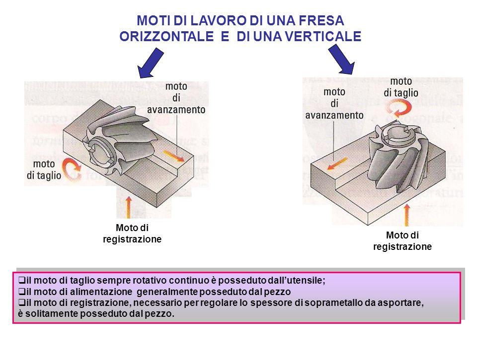 il moto di taglio sempre rotativo continuo è posseduto dallutensile; il moto di alimentazione generalmente posseduto dal pezzo il moto di registrazion