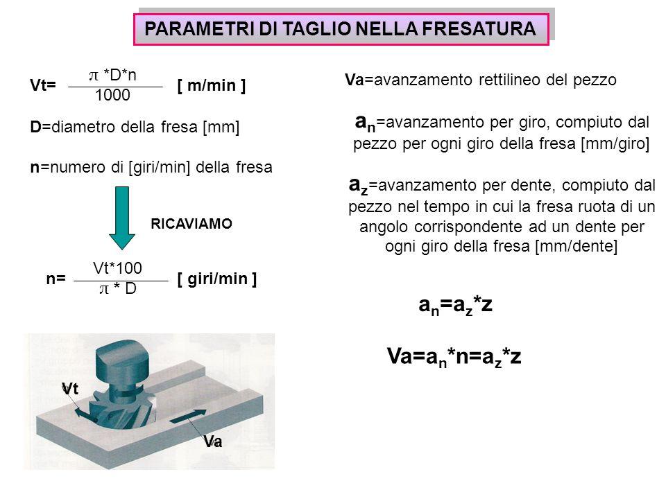 PARAMETRI DI TAGLIO NELLA FRESATURA Vt= π *D*n 1000 [ m/min ] D=diametro della fresa [mm] n=numero di [giri/min] della fresa RICAVIAMO n= Vt*100 π * D