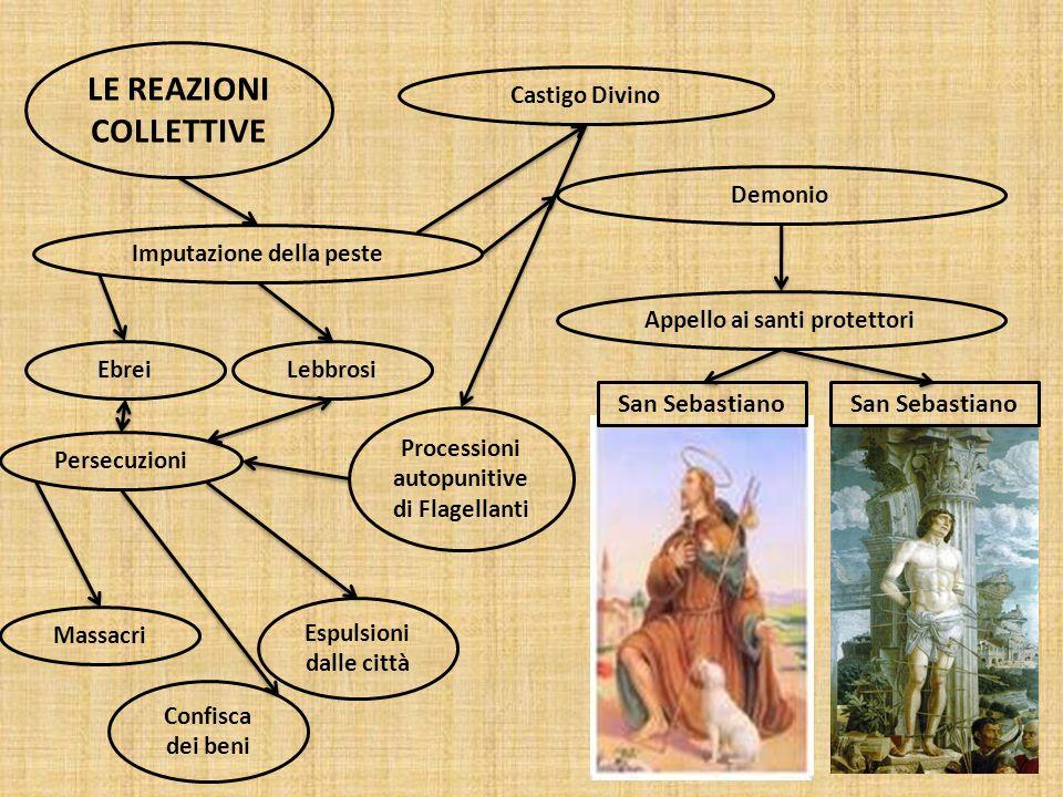 LE REAZIONI COLLETTIVE Castigo Divino Demonio Appello ai santi protettori San Sebastiano Imputazione della peste EbreiLebbrosi Persecuzioni Massacri E