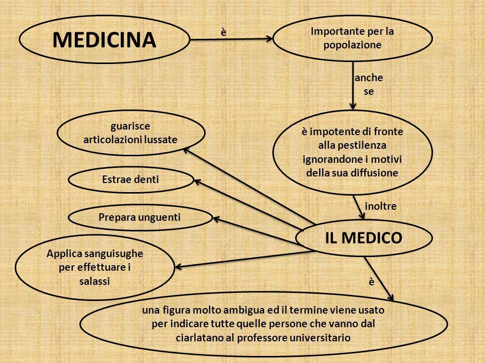MEDICINA Importante per la popolazione IL MEDICO una figura molto ambigua ed il termine viene usato per indicare tutte quelle persone che vanno dal ci