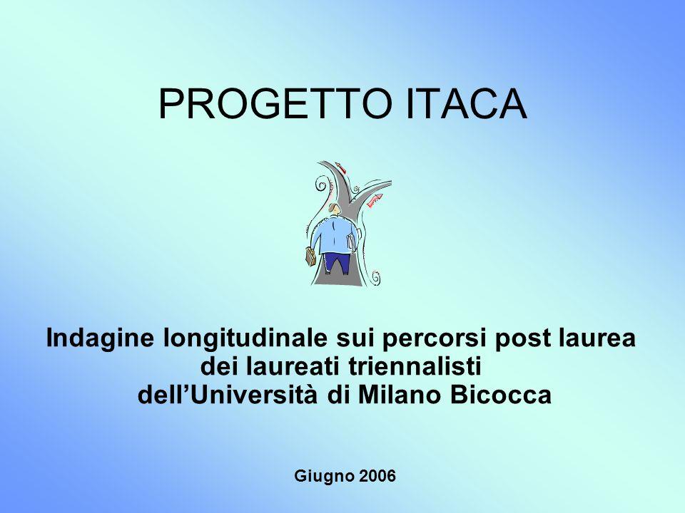PROGETTO ITACA Indagine longitudinale sui percorsi post laurea dei laureati triennalisti dellUniversità di Milano Bicocca Giugno 2006