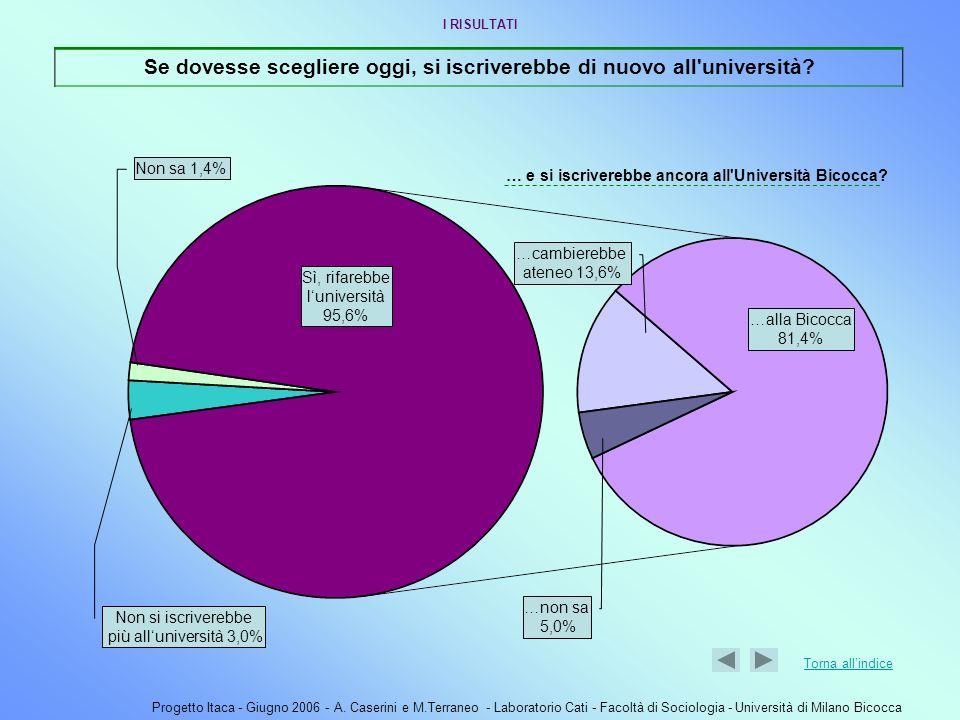 Progetto Itaca - Giugno 2006 - A. Caserini e M.Terraneo - Laboratorio Cati - Facoltà di Sociologia - Università di Milano Bicocca Non si iscriverebbe