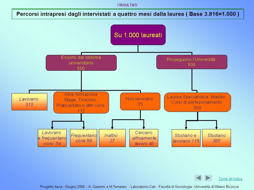 Progetto Itaca - Giugno 2006 - A. Caserini e M.Terraneo - Laboratorio Cati - Facoltà di Sociologia - Università di Milano Bicocca Torna allindice Perc