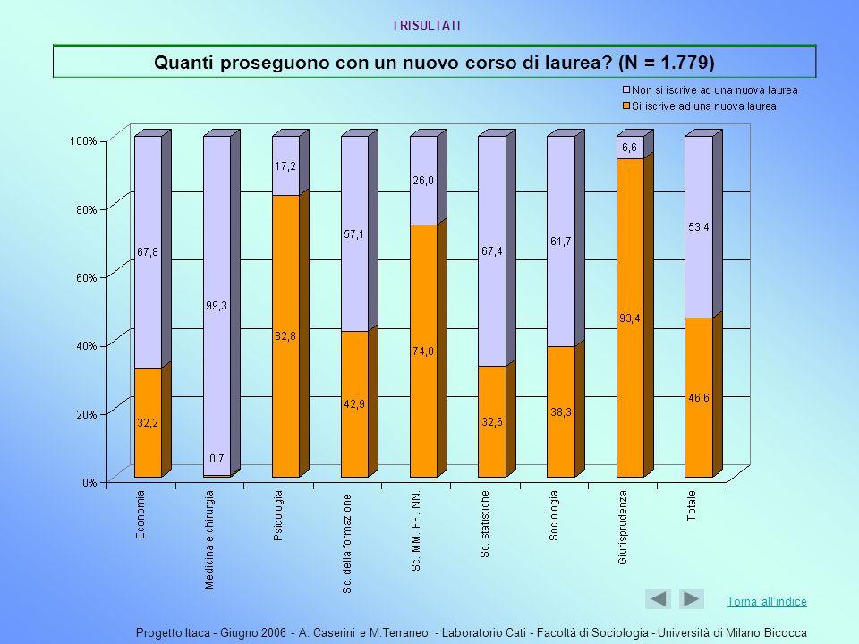 Progetto Itaca - Giugno 2006 - A. Caserini e M.Terraneo - Laboratorio Cati - Facoltà di Sociologia - Università di Milano Bicocca Quanti proseguono co