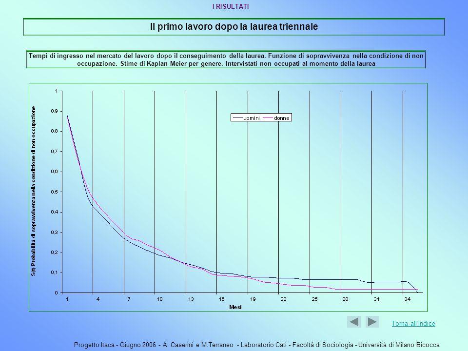 Progetto Itaca - Giugno 2006 - A. Caserini e M.Terraneo - Laboratorio Cati - Facoltà di Sociologia - Università di Milano Bicocca Il primo lavoro dopo