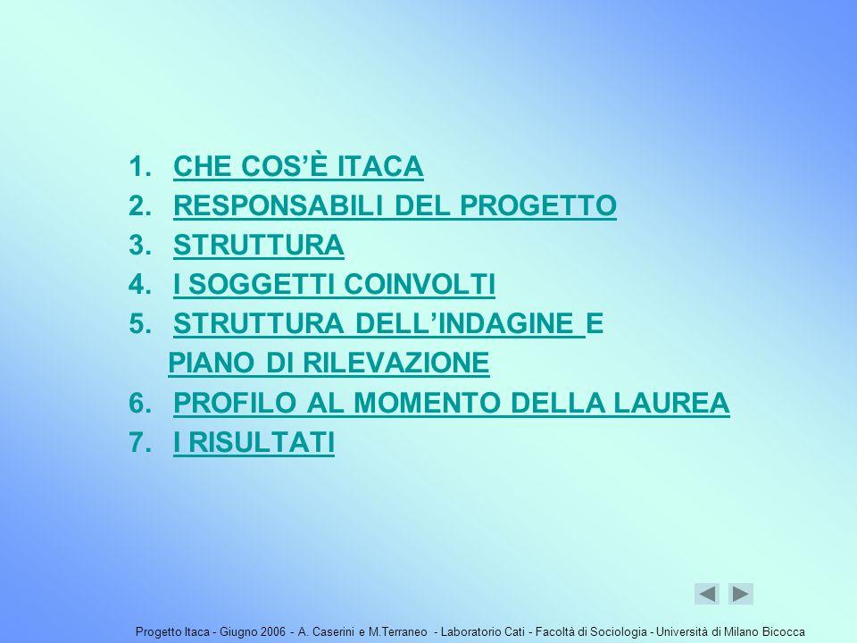 Progetto Itaca - Giugno 2006 - A. Caserini e M.Terraneo - Laboratorio Cati - Facoltà di Sociologia - Università di Milano Bicocca 1. CHE COSÈ ITACACHE