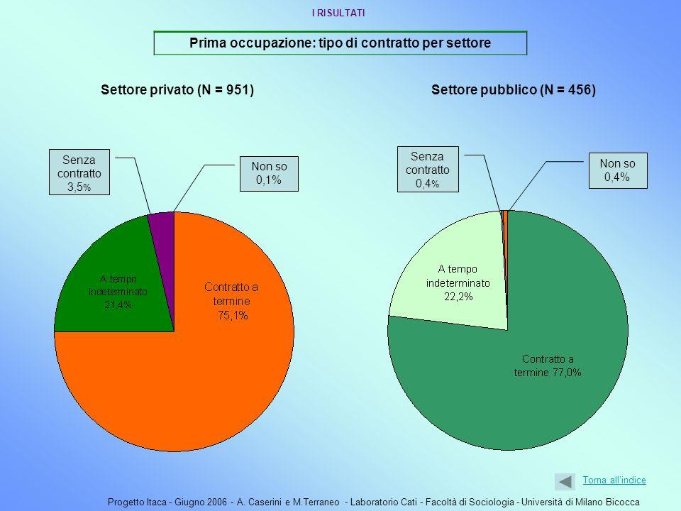 Progetto Itaca - Giugno 2006 - A. Caserini e M.Terraneo - Laboratorio Cati - Facoltà di Sociologia - Università di Milano Bicocca Prima occupazione: t