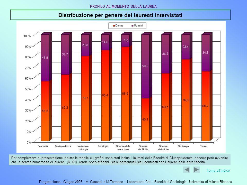 Progetto Itaca - Giugno 2006 - A. Caserini e M.Terraneo - Laboratorio Cati - Facoltà di Sociologia - Università di Milano Bicocca Torna allindice Dist