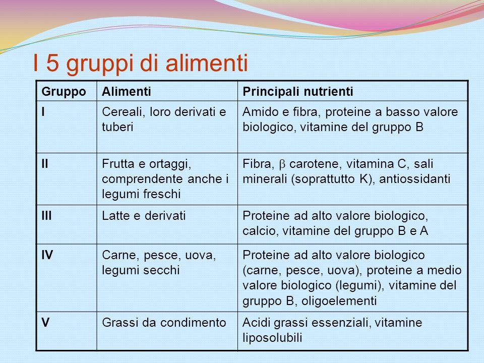 I 5 gruppi di alimenti GruppoAlimentiPrincipali nutrienti ICereali, loro derivati e tuberi Amido e fibra, proteine a basso valore biologico, vitamine