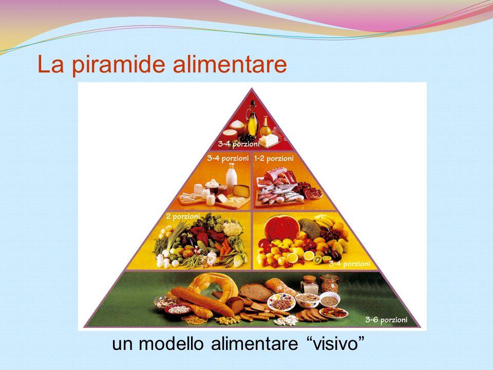 La piramide alimentare un modello alimentare visivo