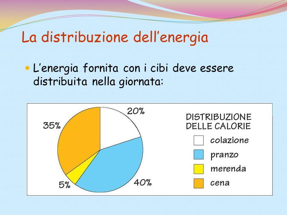 La distribuzione dellenergia Lenergia fornita con i cibi deve essere distribuita nella giornata: