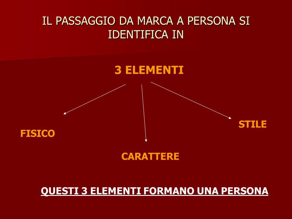 IL PASSAGGIO DA MARCA A PERSONA SI IDENTIFICA IN 3 ELEMENTI FISICO CARATTERE STILE QUESTI 3 ELEMENTI FORMANO UNA PERSONA