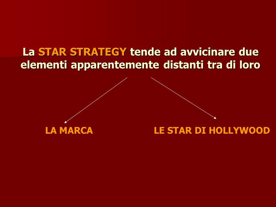 La STAR STRATEGY tende ad avvicinare due elementi apparentemente distanti tra di loro LA MARCA LE STAR DI HOLLYWOOD