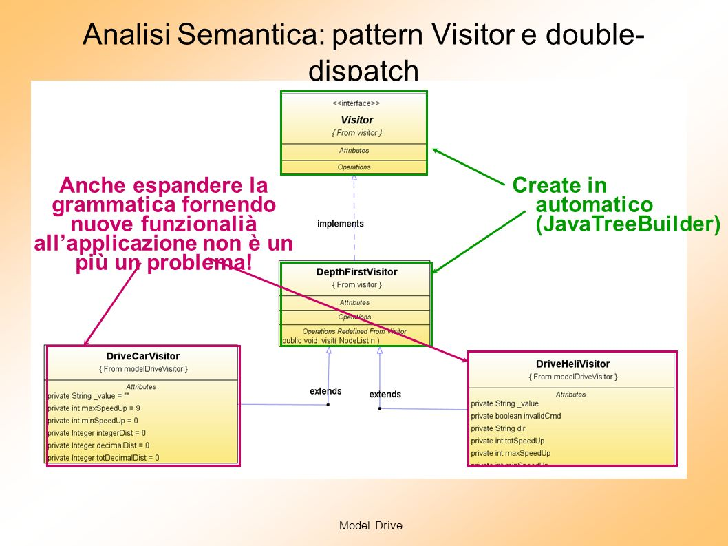 Model Drive Analisi Semantica: pattern Visitor e double- dispatch Create in automatico (JavaTreeBuilder) Interpretare i movimenti di un nuovo tipo di modellino significa semplicemente introdurre un nuovo oggetto Visitor