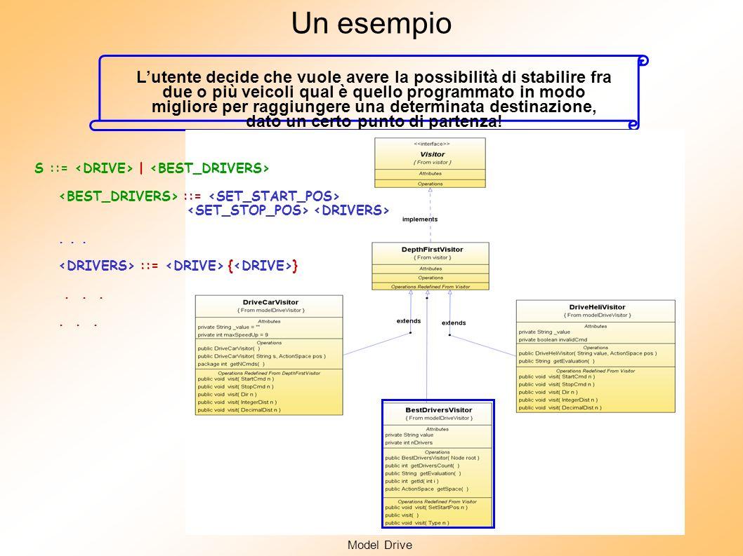 Model Drive Analisi Semantica: pattern Visitor e double- dispatch Create in automatico (JavaTreeBuilder) Anche espandere la grammatica fornendo nuove funzionalià allapplicazione non è un più un problema!