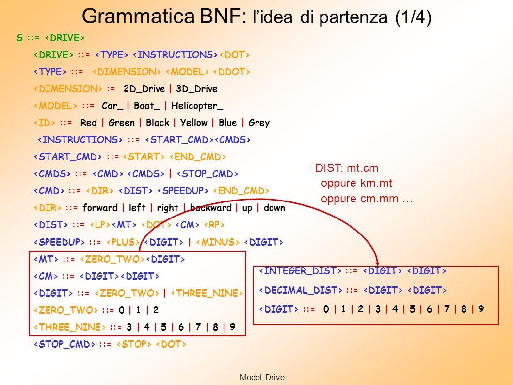 S ::= ::= := 2D_Drive | 3D_Drive ::= Car_ | Boat_ | Helicopter_ ::= Red | Green | Black | Yellow| Blue | Grey ::= ::= | ::= ::= forward | left | right | backward | up | down ::= ::= | ::= ::= | ::= 0 | 1 | 2 ::= 3 | 4 | 5 | 6 | 7 | 8 | 9 ::= Model Drive Grammatica BNF: lidea di partenza (1/3) Controllo a livello sintattico: - Troppo vincolante: grammatica con scarsa possibilità di riuso - Inutile: il controllo a livello semantico è comunque necessario LL(1) Grammatica LL(K)