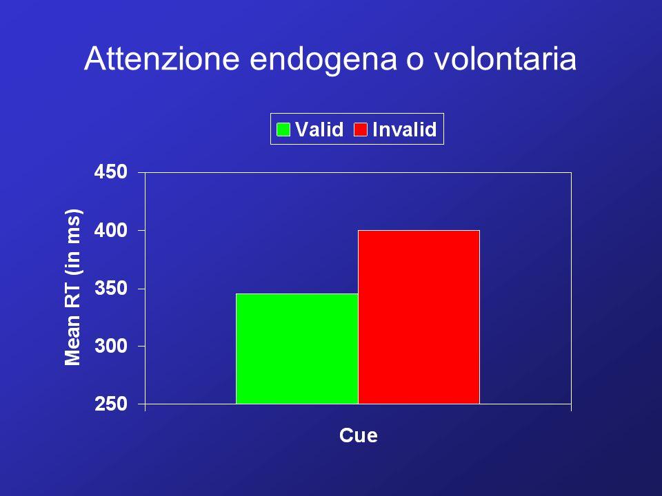 Attenzione endogena o volontaria