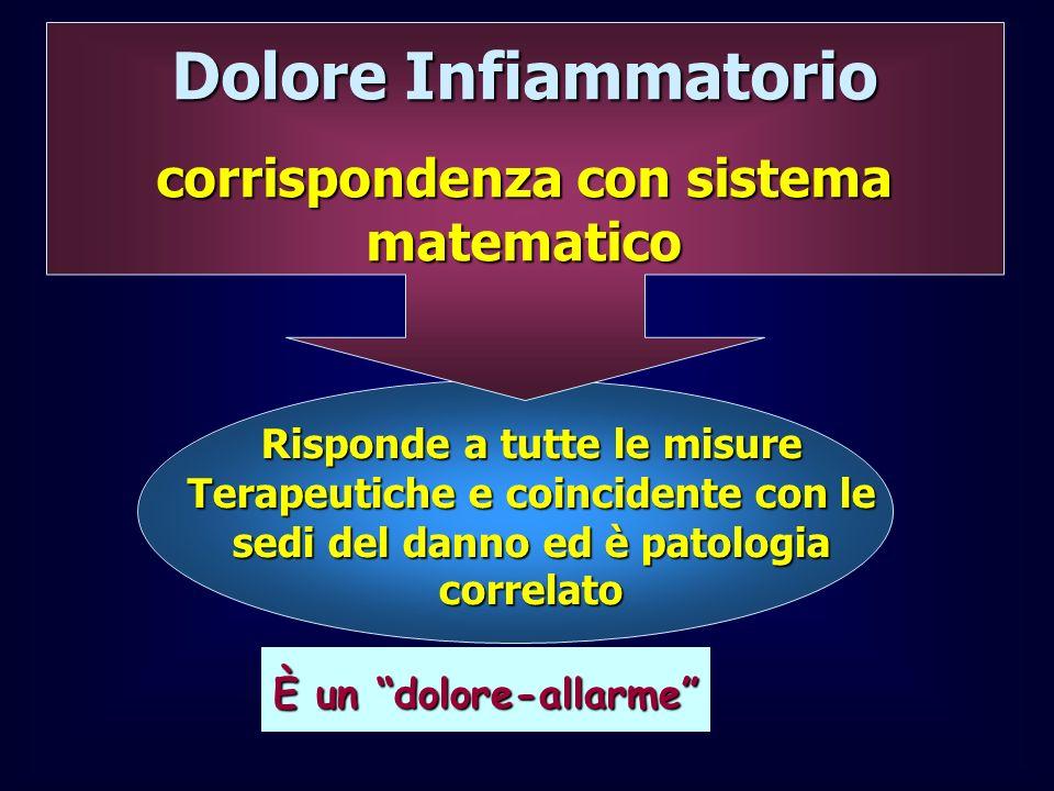 Dolore Infiammatorio corrispondenza con sistema matematico Risponde a tutte le misure Terapeutiche e coincidente con le sedi del danno ed è patologia