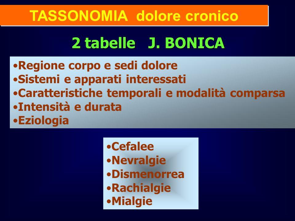 TASSONOMIA dolore cronico 2 tabelle J. BONICA Regione corpo e sedi dolore Sistemi e apparati interessati Caratteristiche temporali e modalità comparsa