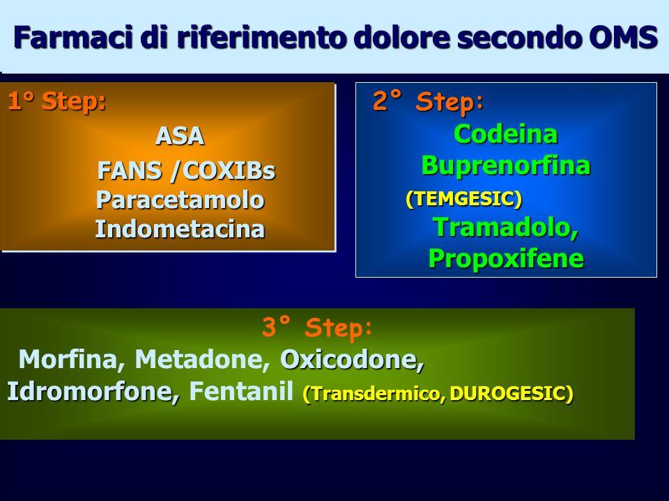 Farmaci di riferimento dolore secondo OMS 1° Step: ASA FANS /COXIBs Paracetamolo Indometacina FANS /COXIBs Paracetamolo Indometacina 1° Step: ASA FANS