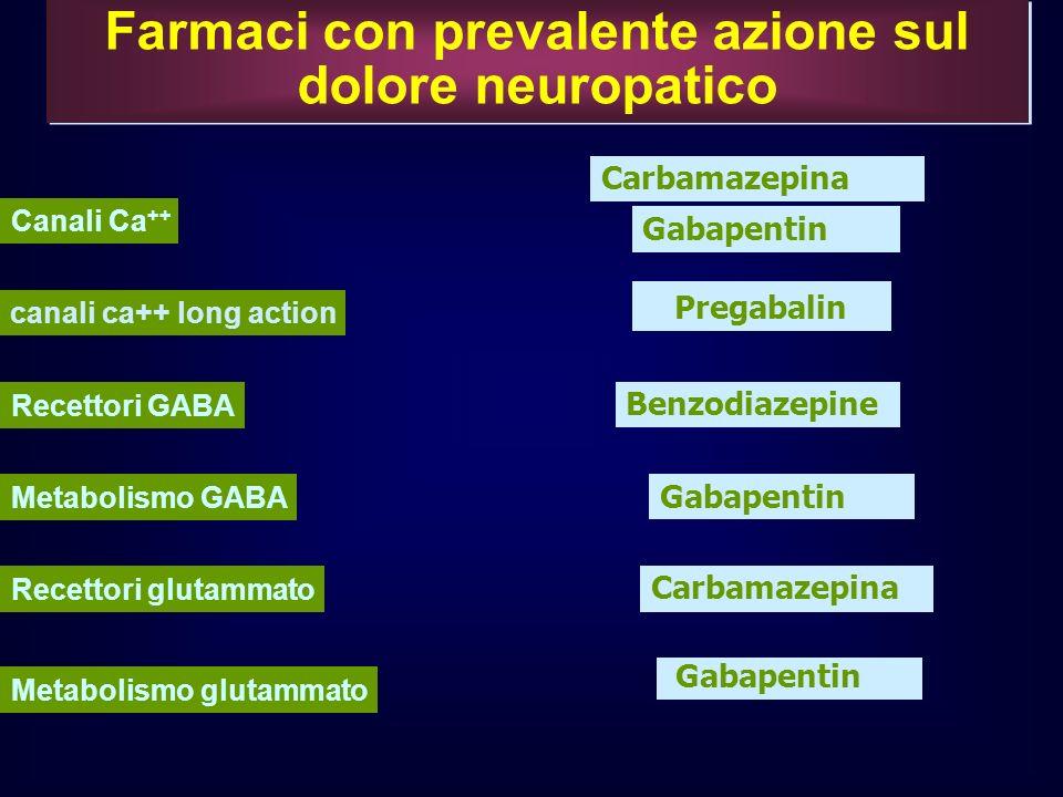 Farmaci con prevalente azione sul dolore neuropatico Carbamazepina Gabapentin Benzodiazepine Gabapentin Carbamazepina Gabapentin Canali Ca ++ Recettor