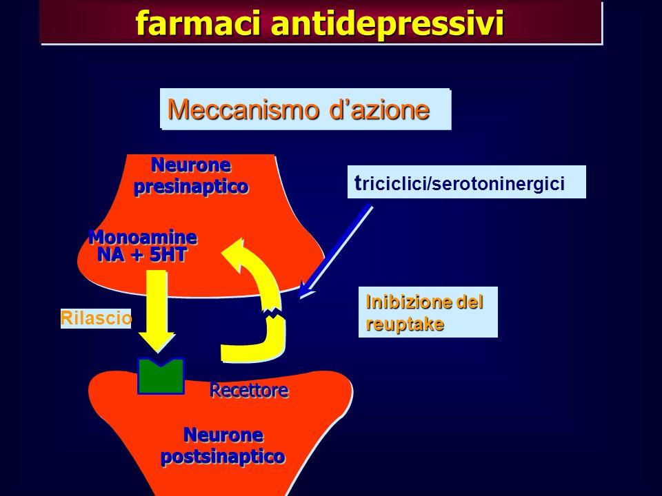 Meccanismo dazione t riciclici/serotoninergici Inibizione del reuptake Rilascio Monoamine NA + 5HT Monoamine NeuronepresinapticoNeuronepresinaptico Ne