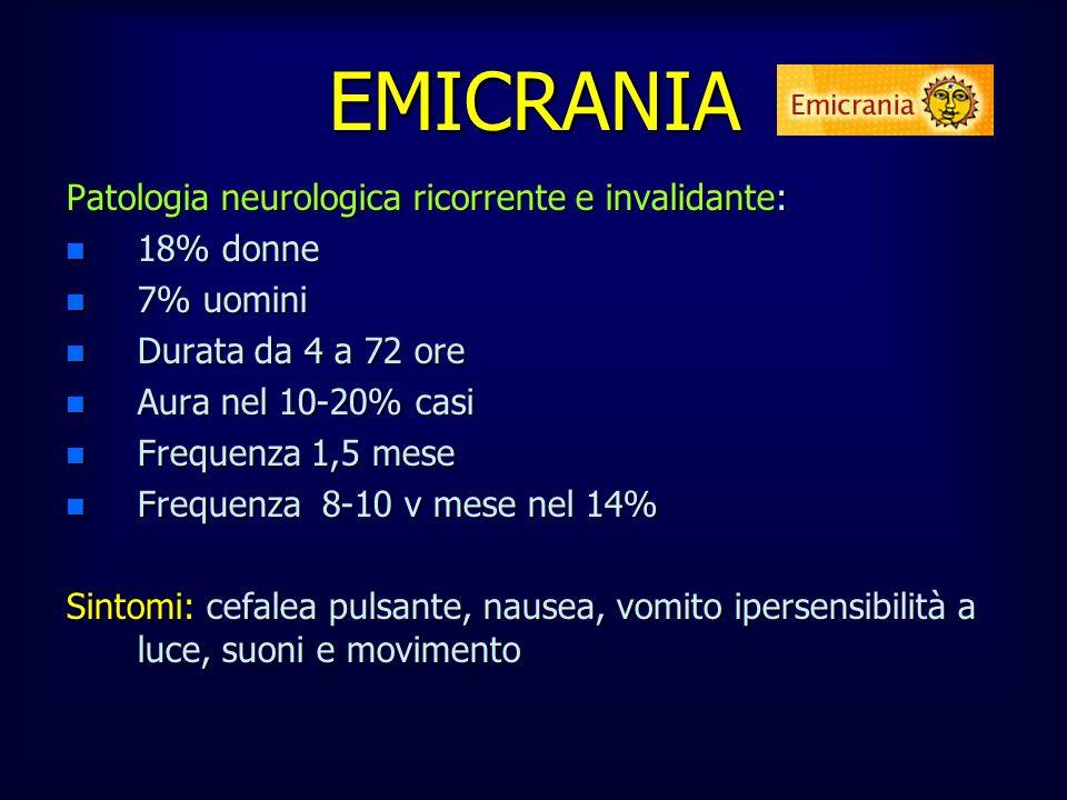 Patologia neurologica ricorrente e invalidante: n 18% donne n 7% uomini n Durata da 4 a 72 ore n Aura nel 10-20% casi n Frequenza 1,5 mese n Frequenza