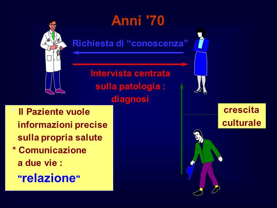 * Il Paziente vuole informazioni precise sulla propria salute * Comunicazione a due vie :