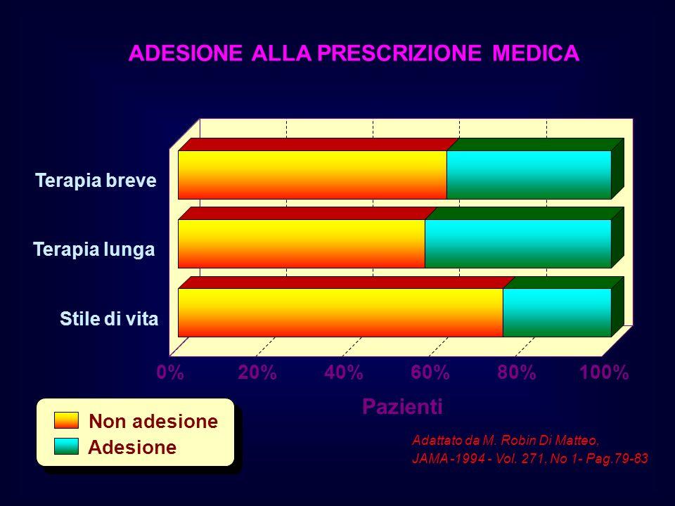 Terapia breve Terapia lunga Stile di vita 0%20%40%60%80%100% Non adesione Adesione ADESIONE ALLA PRESCRIZIONE MEDICA Adattato da M. Robin Di Matteo, J