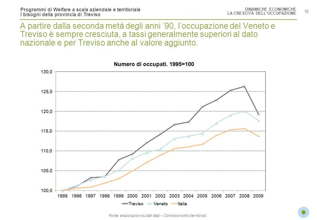 Programmi di Welfare a scala aziendale e territoriale I bisogni della provincia di Treviso 10 A partire dalla seconda metà degli anni 90, loccupazione